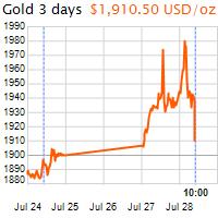 3 napos arany USD/Oz grafikon - 2020-07-28-10-00