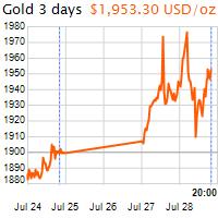 3 napos arany USD/Oz grafikon - 2020-07-28-20-00