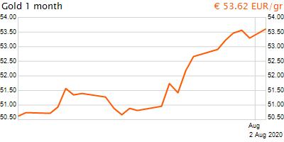 30 napos arany EUR/Kg grafikon - 2020-08-02-19-00
