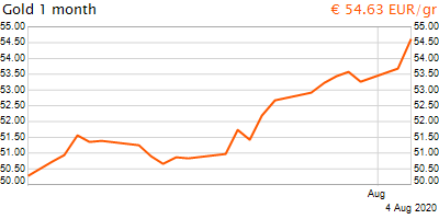 30 napos arany EUR/Kg grafikon - 2020-08-04-19-00