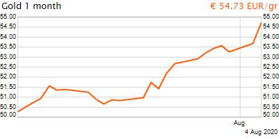 30 napos arany EUR/Kg grafikon - 2020-08-04-21-00