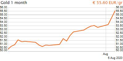 30 napos arany EUR/Kg grafikon - 2020-08-05-11-00