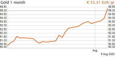 30 napos arany EUR/Kg grafikon - 2020-08-06-01-00