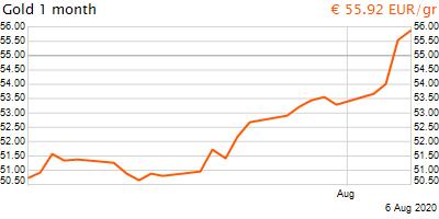 30 napos arany EUR/Kg grafikon - 2020-08-06-21-00