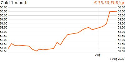 30 napos arany EUR/Kg grafikon - 2020-08-07-16-00