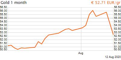30 napos arany EUR/Kg grafikon - 2020-08-12-12-00