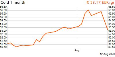 30 napos arany EUR/Kg grafikon - 2020-08-12-17-00