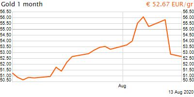 30 napos arany EUR/Kg grafikon - 2020-08-13-08-00