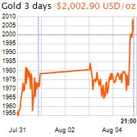 3 napos arany USD/Oz grafikon - 2020-08-04-21-00