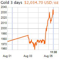 3 napos arany USD/Oz grafikon - 2020-08-05-11-00
