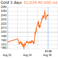 3 napos arany USD/Oz grafikon - 2020-08-06-01-00