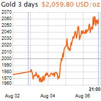 3 napos arany USD/Oz grafikon - 2020-08-06-21-00