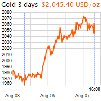 3 napos arany USD/Oz grafikon - 2020-08-07-16-00