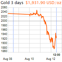 3 napos arany USD/Oz grafikon - 2020-08-12-12-00