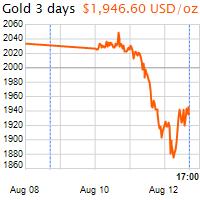 3 napos arany USD/Oz grafikon - 2020-08-12-17-00