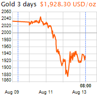 3 napos arany USD/Oz grafikon - 2020-08-13-08-00