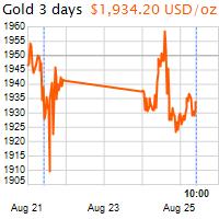 3 napos arany USD/Oz grafikon - 2020-08-25-10-00