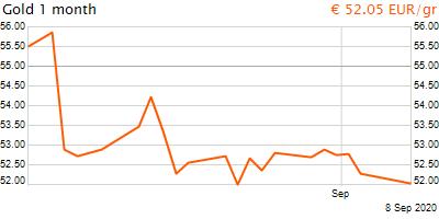 30 napos arany EUR/Kg grafikon - 2020-09-08-16-00