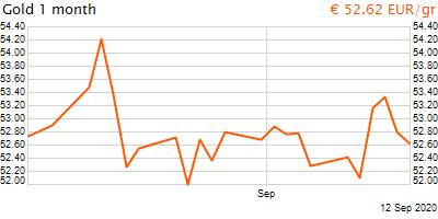 30 napos arany EUR/Kg grafikon - 2020-09-12-19-00