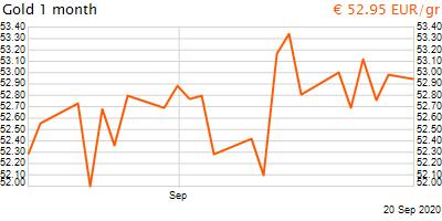 30 napos arany EUR/Kg grafikon - 2020-09-20-19-00