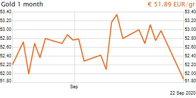 30 napos arany EUR/Kg grafikon - 2020-09-22-12-00