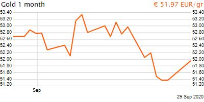 30 napos arany EUR/Kg grafikon - 2020-09-29-14-00
