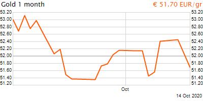 30 napos arany EUR/Kg grafikon - 2020-10-14-10-00