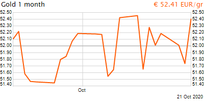 30 napos arany EUR/Kg grafikon - 2020-10-21-15-00