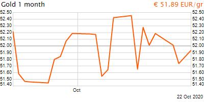 30 napos arany EUR/Kg grafikon - 2020-10-22-07-00