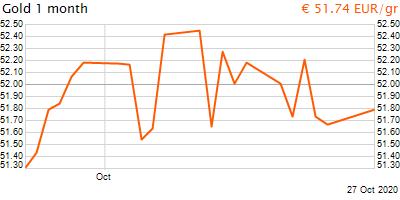 30 napos arany EUR/Kg grafikon - 2020-10-27-13-00