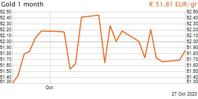 30 napos arany EUR/Kg grafikon - 2020-10-27-14-00