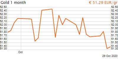 30 napos arany EUR/Kg grafikon - 2020-10-29-19-00