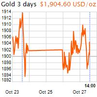 3 napos arany USD/Oz grafikon - 2020-10-27-14-00