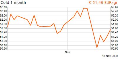 30 napos arany EUR/Kg grafikon - 2020-11-13-18-00
