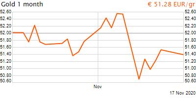 30 napos arany EUR/Kg grafikon - 2020-11-17-14-00
