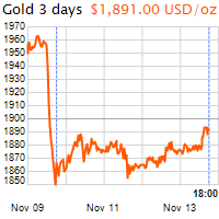 3 napos arany USD/Oz grafikon - 2020-11-13-18-00