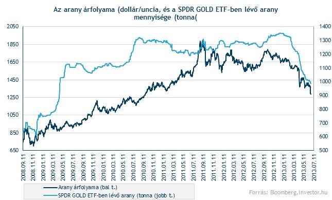 Arany árfolyam 2008-tól 2013 1.félévig