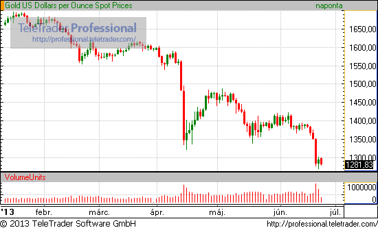Arany árfolyam 2013 1.félév